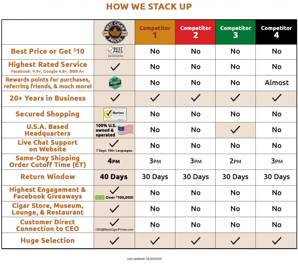 Best Cigar Prices - Competitor Comparison