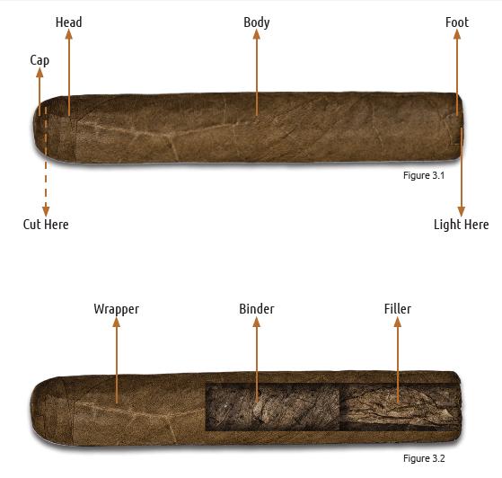Cigar Parts
